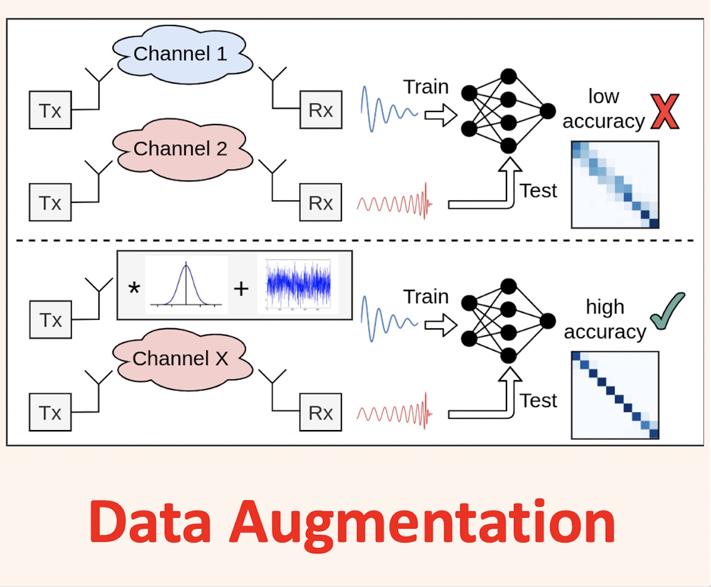DataAugmentation
